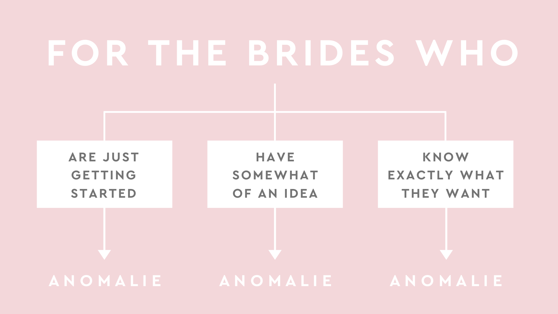 We Are Here For You – For the Bride Who Knows Exactly What She Wants OR is JUST Getting Started.